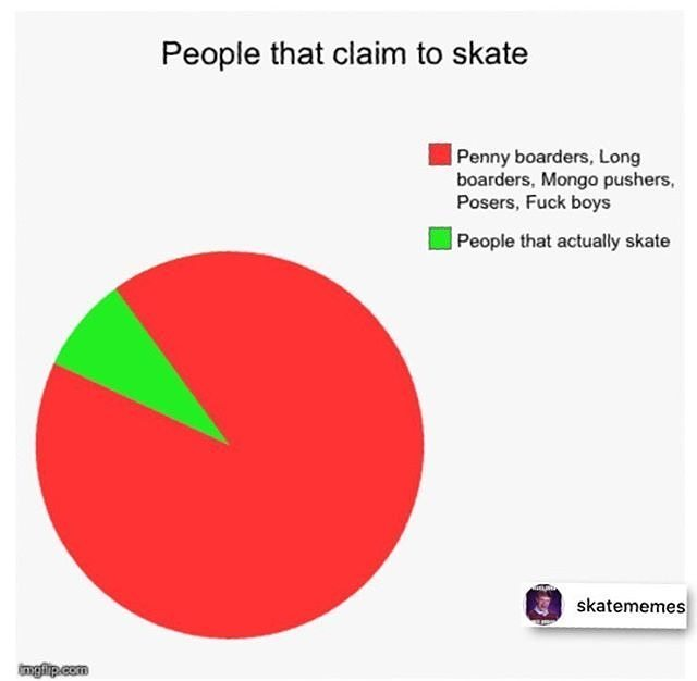 13402427 1708824552713763 764000845 n - The numbers are in and they don't lie via @skatememes...